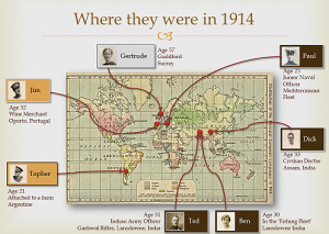 Slide from the talk: WW1 in 650 Letters - Private and Public History