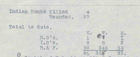 Casualities - 11th May 1915